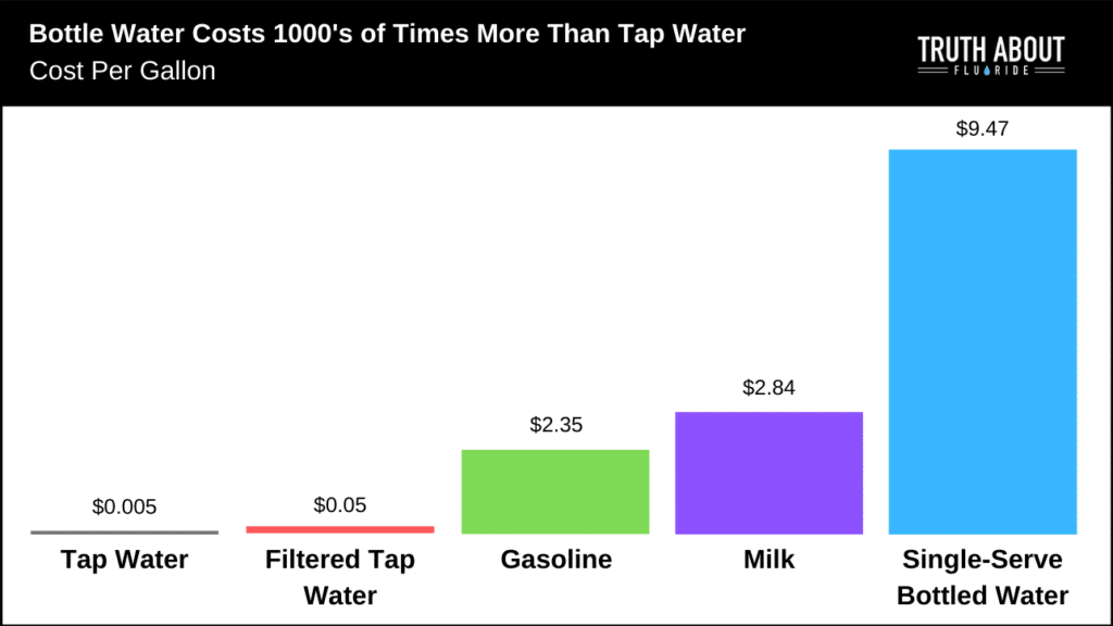 graph showing price difference between bottled water, tap water, filtered water, gasoline and milk