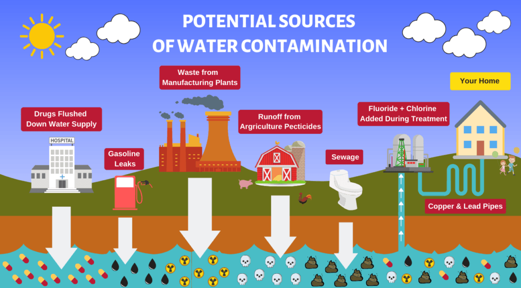 Potential Sources of Water Contamination