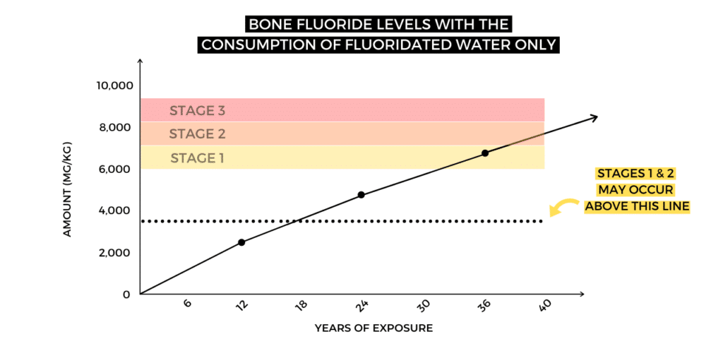bone fluoride levels with the consumption of fluoridated water only chart