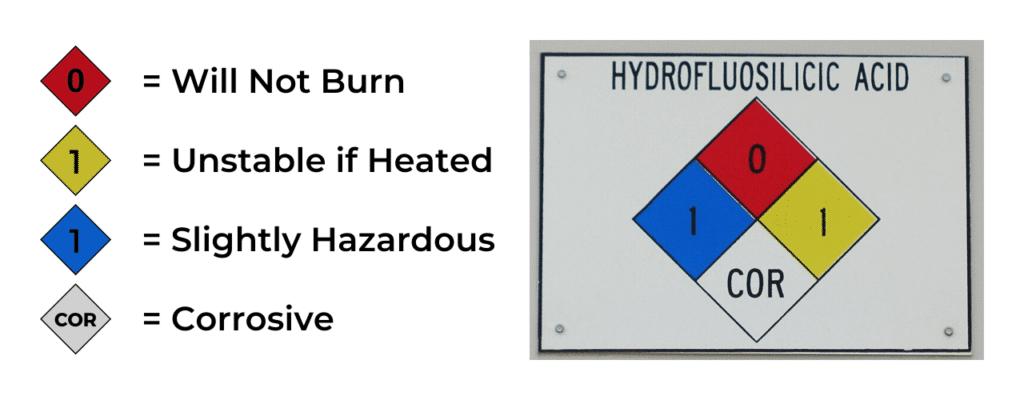 NFPA 704 hydrofluosillicic acid