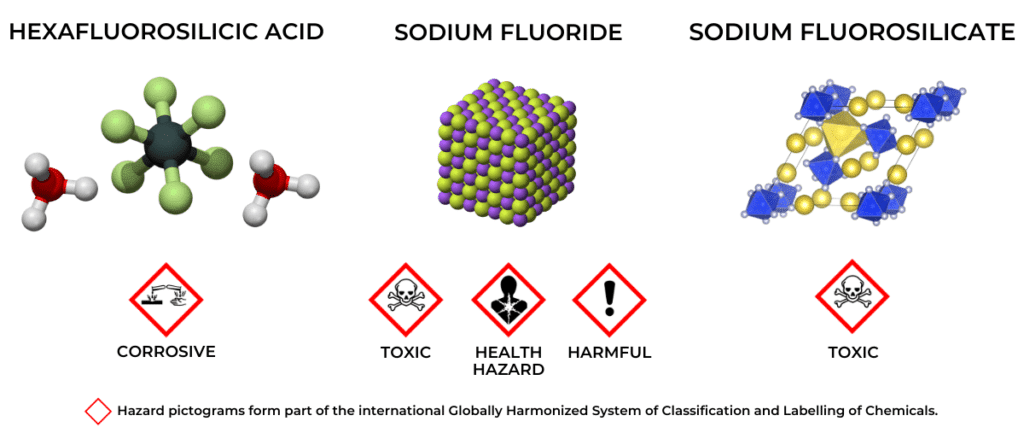 kind of fluoride used for water fluoridation
