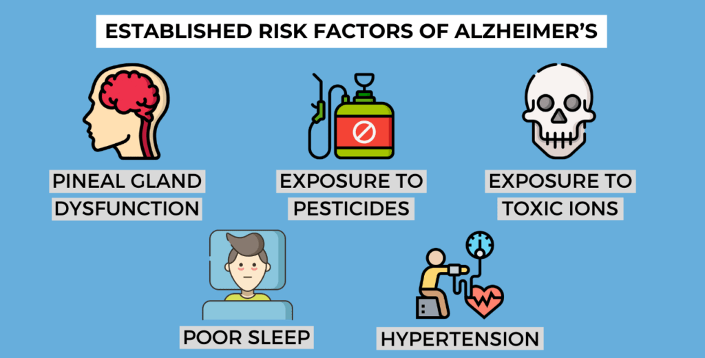 established risk factors of Alzheimer's