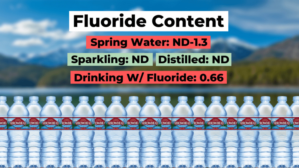 arrowhead water fluoride summary, spring water (ND-1.3 ppm), sparkling (ND), distilled (ND), drinking w/ fluoride (0.66 ppm)