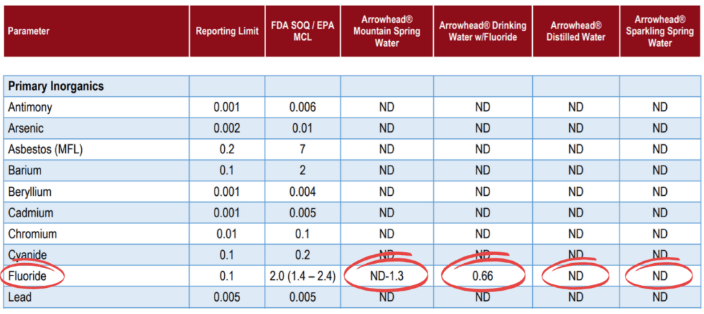 arrowhead water report, fluoride levels circled in red.