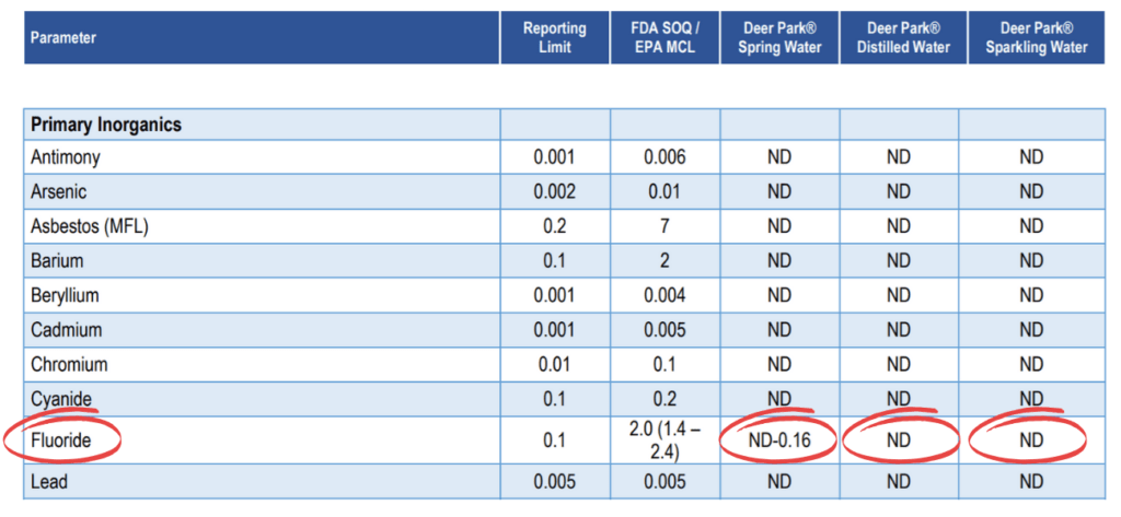 deer park water quality report, fluoride content in red.