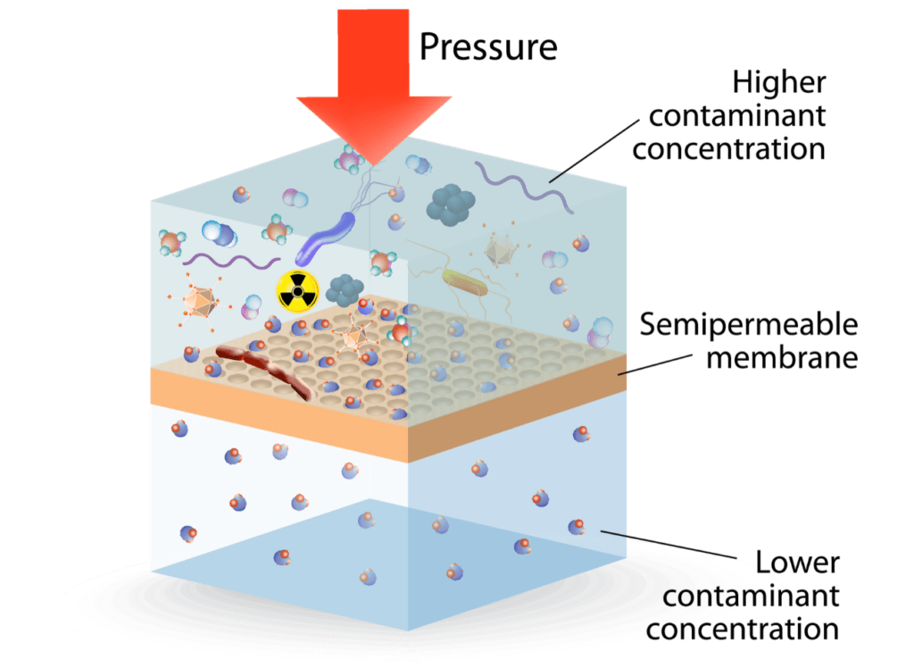 how reverse osmosis works, pressure directs water through semipermeable membrane into lower area where clean water collects