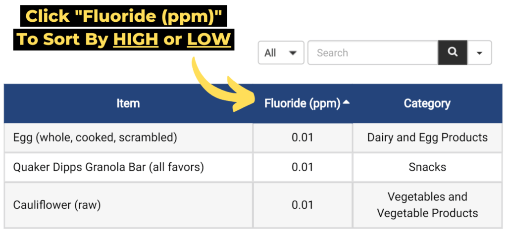 "Tip 2: click ""fluoride (ppm)"" to sort by high or low"