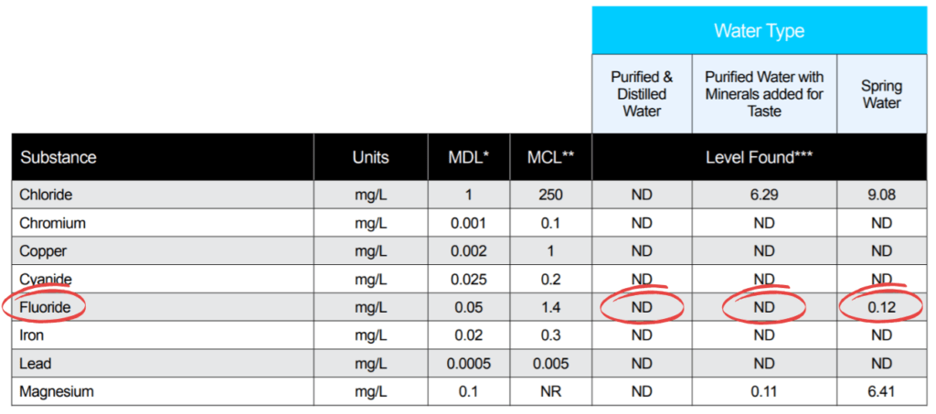 kirkland water report, fluoride content circled in red.
