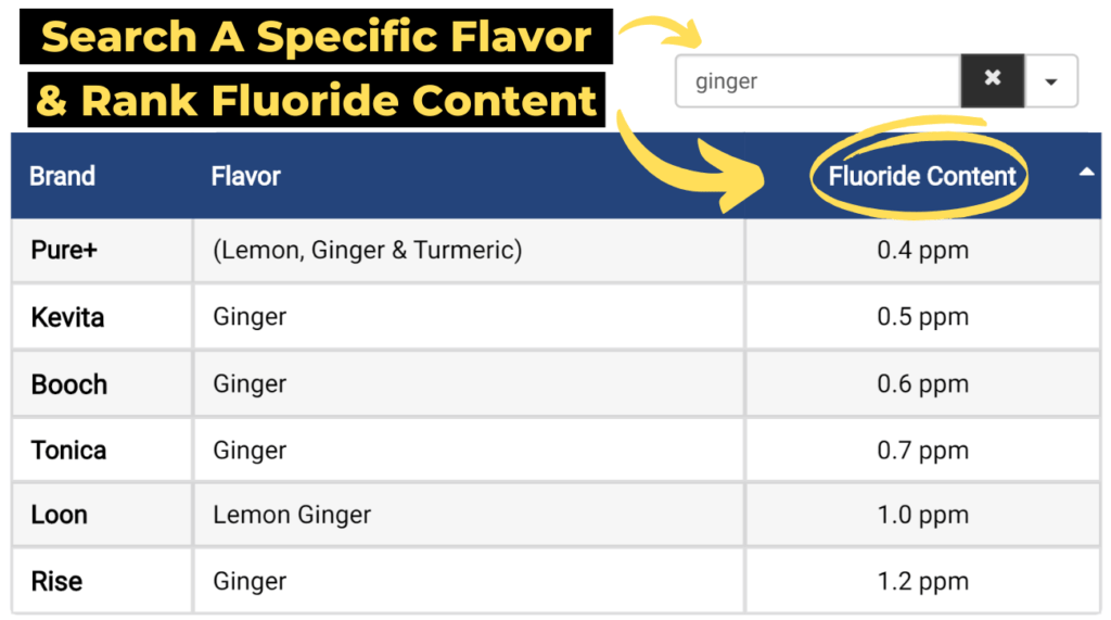 fluoride in kombucha table tip 3: search a specific flavor and rank fluoride content