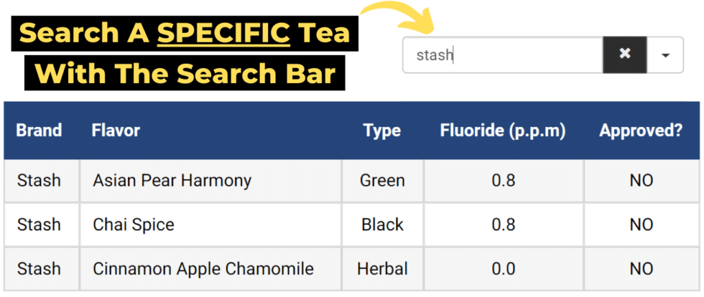 fluoride in tea table tip 1: search a specific tea with the search bar