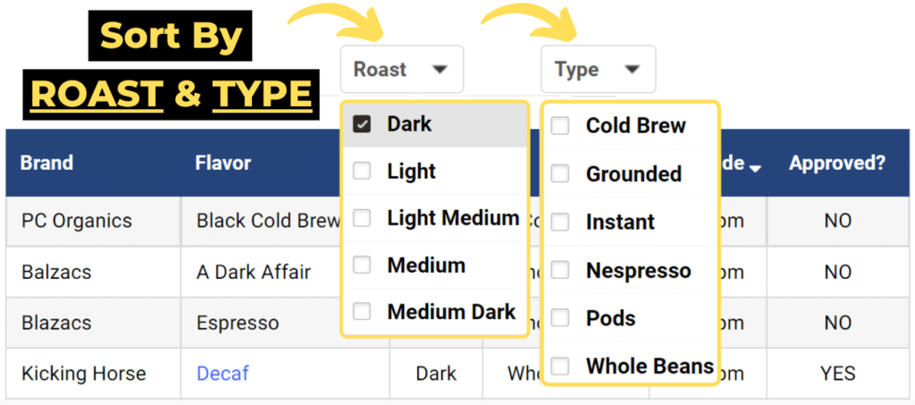 fluoride in coffee table tip 3: sort by roast & type of coffee