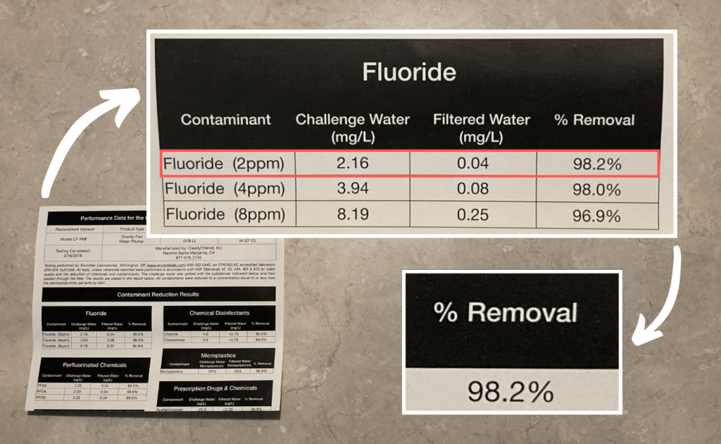clearly filtered water quality report, fluoride performance section