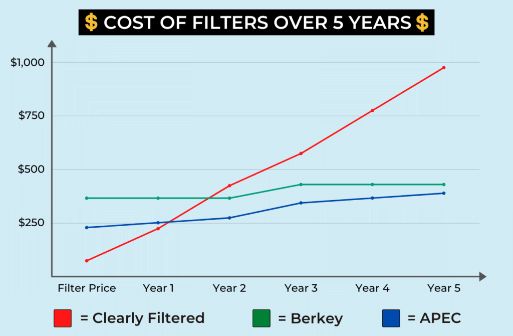 water filters that remove fluoride price chart