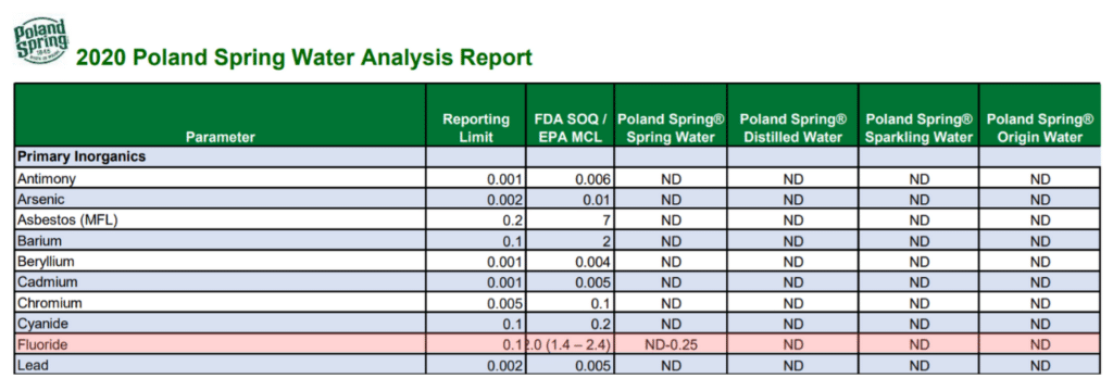 poland spring water quality report, fluoride in red