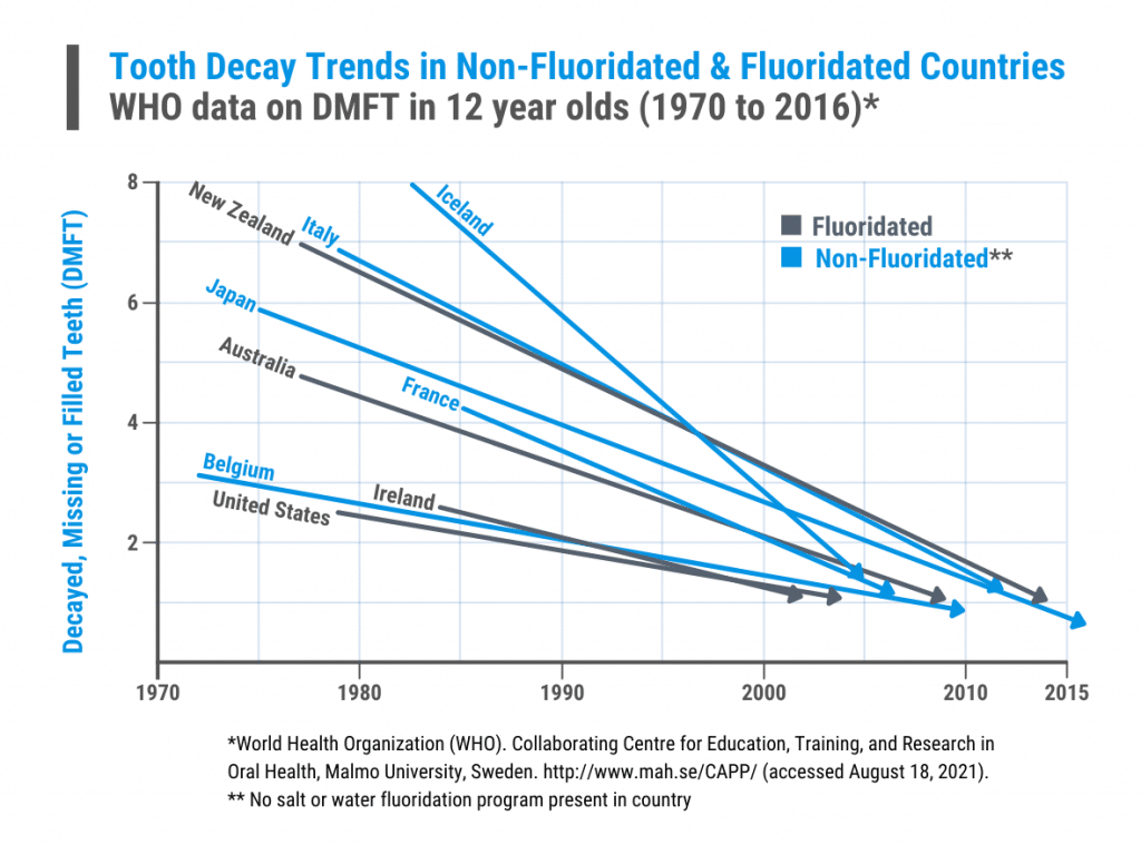 Tooth Decay Trends in Non-Fluoridated & Fluoridated Countries