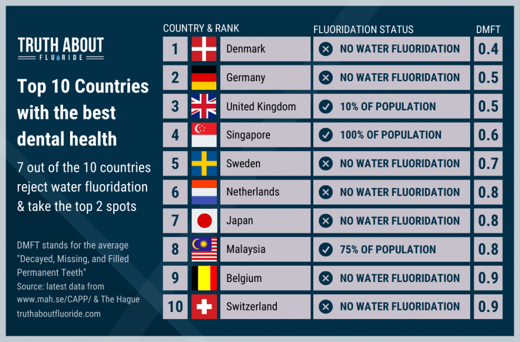 top 10 countries with the best dental health